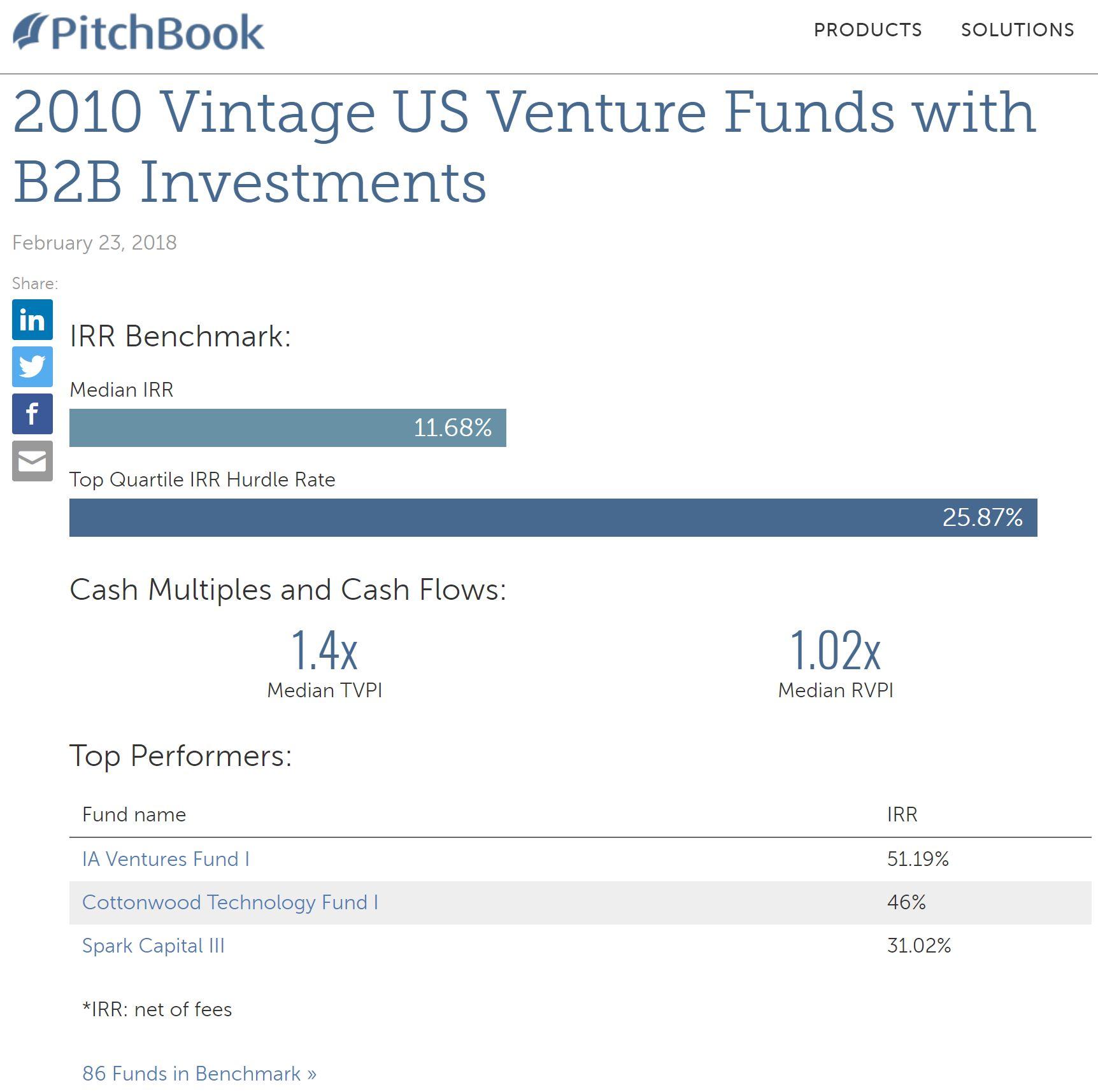 46% IRR Cottonwood Technology Fund